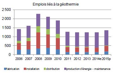 emploi geothermie